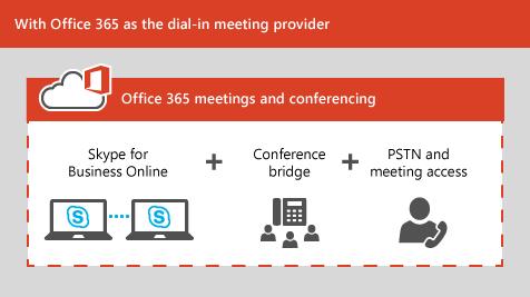 Как создать конференцию в скайпе по телефону - Bonbouton.ru