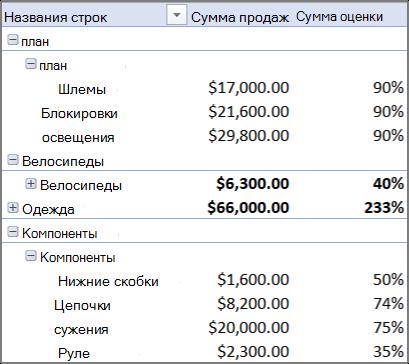Использование нескольких таблиц для создания сводной таблицы - Excel