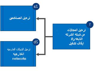 مخطط انسيابي يُظهر أنك عمدت أولاً إلى ترحيل المجالات من شبكة Yammer للشركة التابعة وإيقاف تشغيل الشبكة، ثم ترحيل المستخدمين والشبكات الخارجية بشكلٍ متوازٍ.