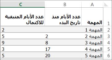 بيانات جدول نموذجية لمخطط جانت
