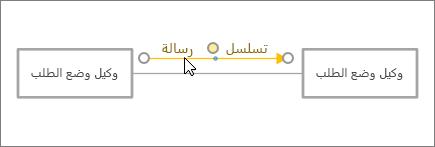 مؤشر موضع شكل الرساله الي مكانها الموجود الي جانب خط الموصل