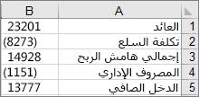 البيانات المستخدمة لإنشاء المخطط الانحداري النموذجي