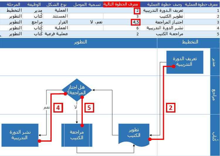 تفاعل مخطط عملية Excel مع مخطط انسيابي لـ Visio: معرّف الخطوة التالية