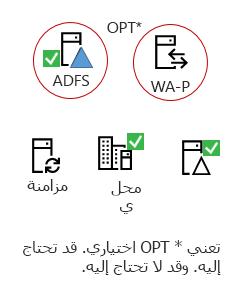 تحتاج الاصدارين كافه هذه العناصر-منتج خادم محليه، AAD توصيل خادم Active Directory محليه، ADFS اختياري و# الوكيل العكسي.
