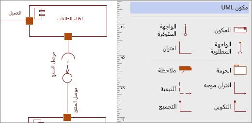 استنسل مكونات UML، و# مثال علي اشكال علي صفحه