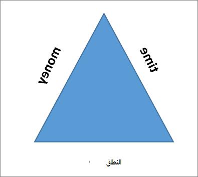 الجوانب الثلاثة لمثلث المشروع هي النطاق والوقت والمال.