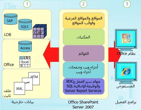 مكونات البيانات المصنفة في SharePoint