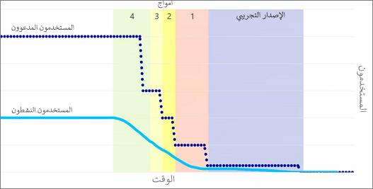 رسم بياني يُظهر المستخدمين المدعوين والمستخدمين النشطاء