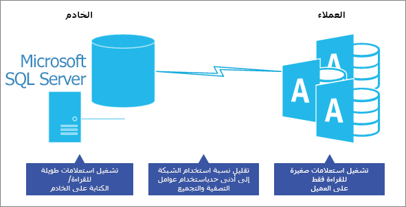 تحسين الأداء في نموذج قاعده بيانات خادم العميل