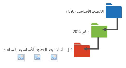 يقترح الرسم طريقة لتنظيم بيانات الأداء في مجلدات.