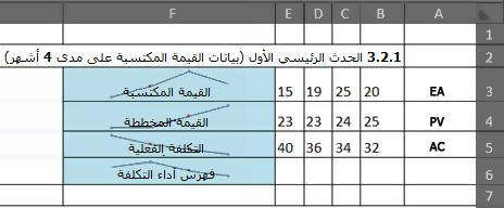 EVM في Excel باستخدام خطوط مؤشرات