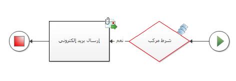 لا يمكن إضافة حالة مركبة يدويًا إلى مخطط سير العمل