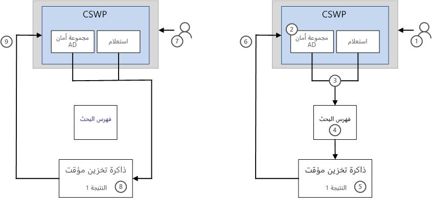 كيف يتم عرض النتائج في CSWP ب# استخدام ميزه التخزين المؤقت