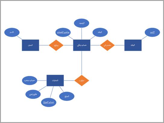 رسم تخطيطي لقاعدة بيانات Chen لحساب بنكي.