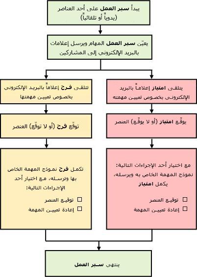مخطط انسيابي لعملية سير العمل