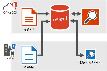 رسم توضيحي يعرض المحتوى المحلي ومحتوى Office 365 الذي يغذي فهرس البحث في Office 365 ونتائج البحث من فهرس البحث في Office 365.