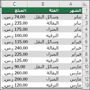 نموذج لبيانات المصروفات المنزلية لإنشاء جدول PivotTable يحتوي على الشهور والفئات والمبالغ