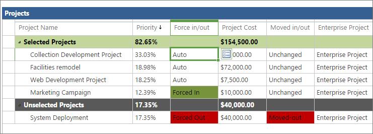 يمكنك رؤية حاله تحديد المشاريع في شبكه المشروع علي صفحه تحليل قيد التكلفة.
