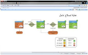 تتيح لك Visio Services عرض الرسومات التخطيطية التفاعلية في SharePoint
