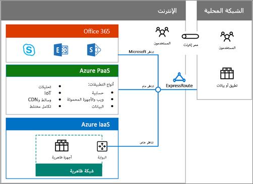 تنزيل ملصق السحابة المختلطة للحصول على نظرة عامة حول خيارات Office 365 المختلطة
