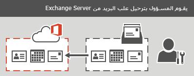 يقوم أحد المسؤولين بإجراء ترحيل مرحلي أو كلي إلى Office 365. يمكن ترحيل كافة رسائل البريد الإلكتروني وجهات الاتصال ومعلومات التقويم لكل علبة بريد.