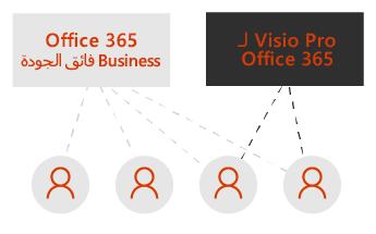 مربع لـ Visio Pro وآخر لـ Office 365 Business فائق الجودة. خطوط منقطة تصل إلى أربع أيقونات مستخدمين أسفل المربعات.