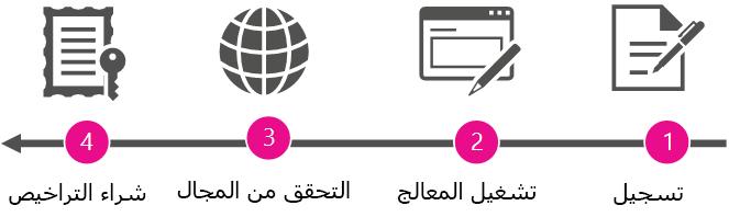 طريقة عرض للمراحل عالية المستوى المتعلقة بالتحول إلى مسؤول وشراء Office 365.