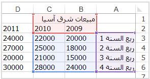 البيانات المصدر المحددة