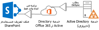 رسم تخطيطي يُظهر الطريقة التي يستخدم بها Active Directory محلي أداة DirSync لتغذية معلومات ملف التعريف في خدمة دليل Office 365 التي تقوم بدورها بتغذية ملف تعريف SharePoint Online