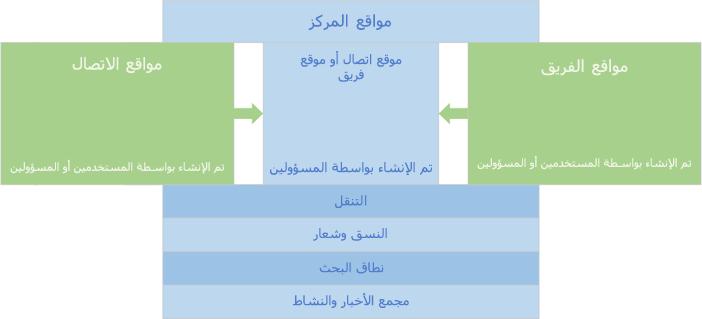 الكتل البرمجيه الانشائيه لوحه وصل