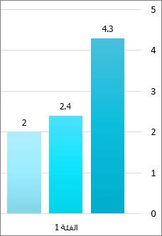 لقطه شاشه لثلاثه أشرطه في رسم بياني شريطي ، كل منها يحتوي علي الرقم الصحيح من محور القيمة في اعلي الشريط.  يسرد محور القيمة الأرقام الدائرية. الفئة 1 اقل من الاشرطه.
