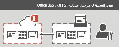 يقوم مسؤول بترحيل ملفات PST إلى Office 365.