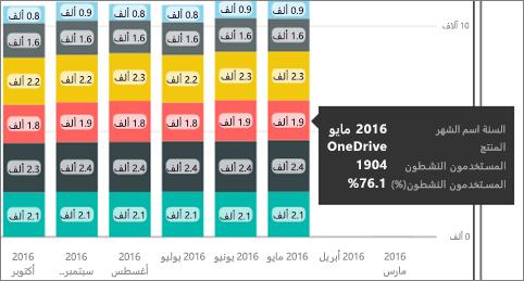 مرر مؤشر الماوس فوق نقاط البيانات ل# عرض وسيله شرح مع الحصول علي معلومات مفصله