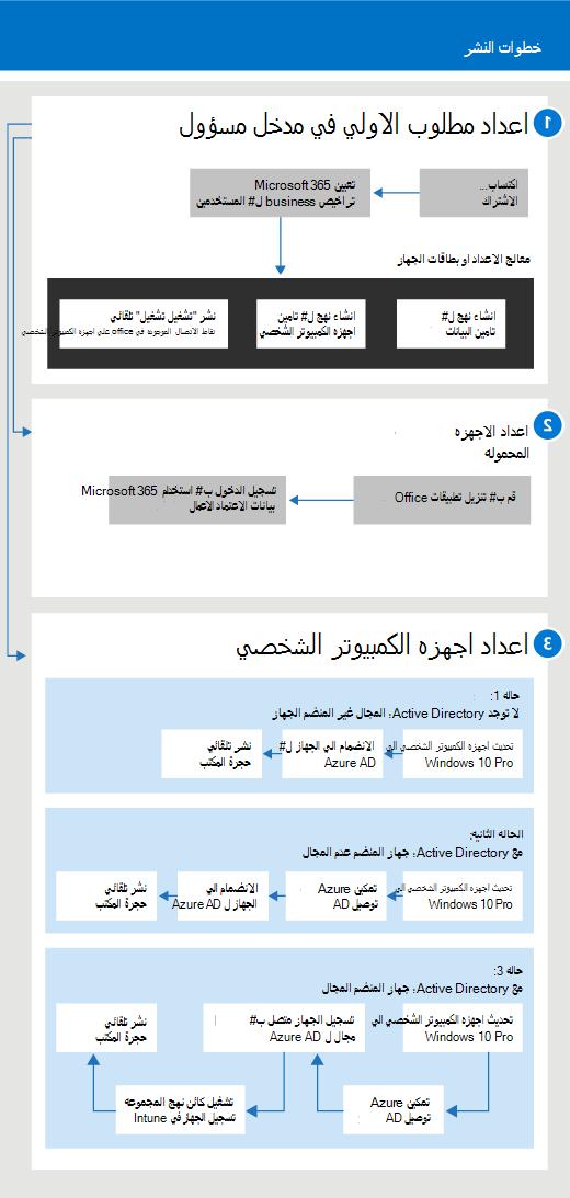 رسم تخطيطي يعرض تدفق الإعداد والإدارة للمسؤولين وكذلك للمستخدم