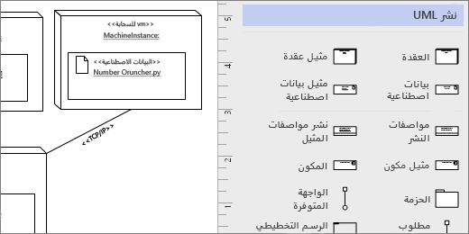 استنسل نشر UML، اشكال مثال علي الصفحه