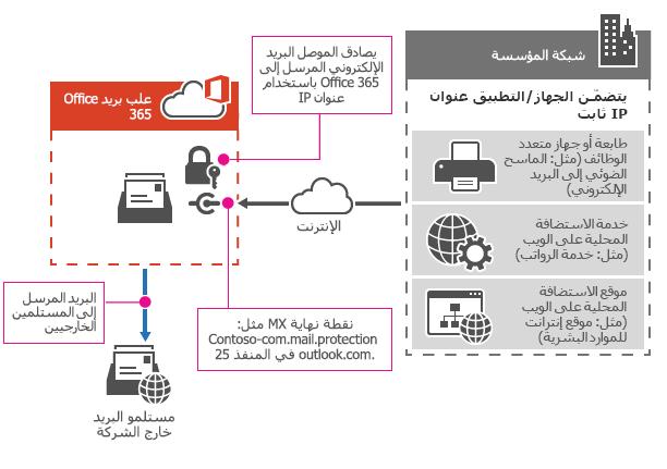 اظهار كيفيه اتصال طابعه متعدده الوظائف الي Office 365 ب# استخدام ترحيل SMTP.