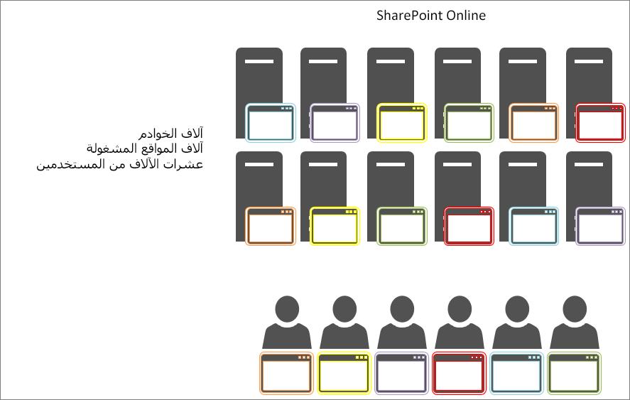 تظهر نتائج ذاكرة التخزين المؤقت للعنصر في SharePoint Online