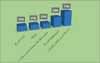 """مخطط منسق يتضمّن النسبة المئوية (%) لاكتمال المهمة في التقرير """"نظرة عامة حول المشروع"""""""
