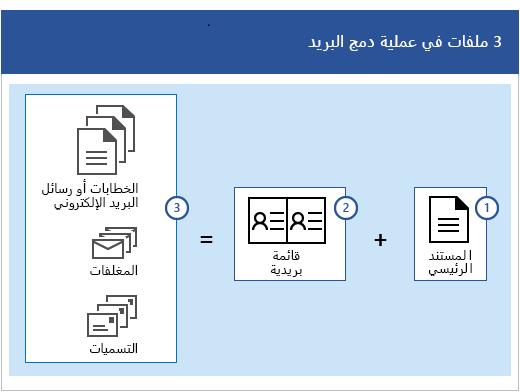 توجد ثلاثة ملفات في عملية دمج البريد، وهي مستند رئيسي بالإضافة إلى قائمة بريدية تنتج مجموعات من الرسائل البريدية أو الإلكترونية أو المغلفات أو التسميات.