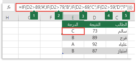 """عبارة IF متداخلة مركبة، الصيغة في E2 هي =IF(B2>97,""""A+"""",IF(B2>93,""""A"""",IF(B2>89,""""A-"""",IF(B2>87,""""B+"""",IF(B2>83,""""B"""",IF(B2>79,""""B-"""",IF(B2>77,""""C+"""",IF(B2>73,""""C"""",IF(B2>69,""""C-"""",IF(B2>57,""""D+"""",IF(B2>53,""""D"""",IF(B2>49,""""D-"""",""""F""""))))))))))))"""