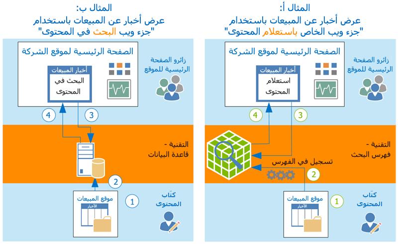 طريقة عرض CQWP وCSWP للمحتوى
