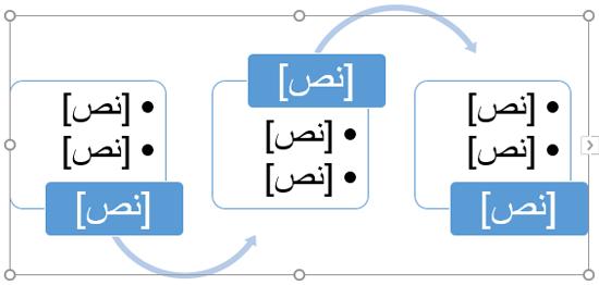 استبدل العناصر النائبة للنص بالخطوات في المخطط الانسيابي.