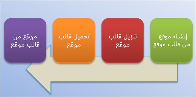 يعرض المخطط الانسيابي هذا عملية إنشاء واستخدام قوالب الموقع في SharePoint Online.