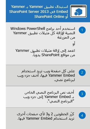 عملية استبدال تطبيق Yammer لـ SharePoint Server 2013 وSharePoint Online