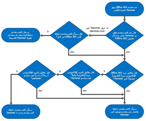 رسم تخطيطي لمخطط انسيابي يُظهر شجرة اتخاذ قرار عندما يمكن لمستخدم ما تسجيل الدخول بواسطة هويته في Office 65 أو بواسطة هويته في Yammer أو في حال سيتم إنشاء مستخدم جديد لـ Yammer.
