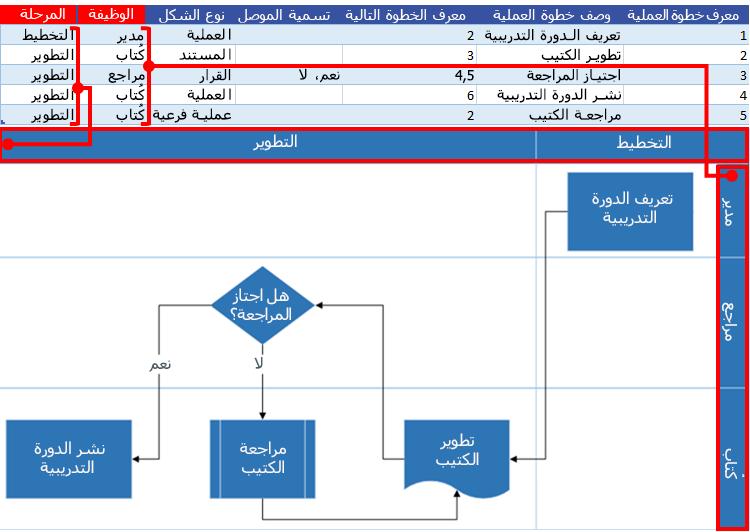 تفاعل مخطط عملية Excel مع مخطط انسيابي لـ Visio: الوظيفة والمرحلة
