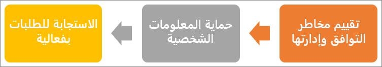تتألف عملية القانون العام لحماية البيانات (GDPR) من ثلاث خطوات