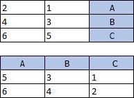 جدول ذو 3 أعمدة و3 صفوف؛ وجدول ذو 3 أعمدة و3 صفوف