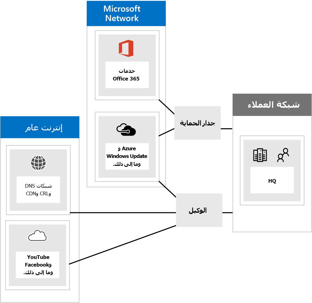 الاتصال ب Office 365 من خلال جدران الحمايه و# الوكلاء.
