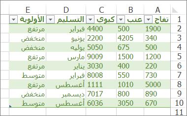 جدول نموذجي